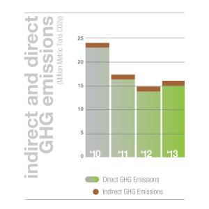 emissionschart_danillo